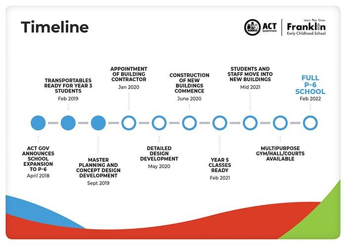 Franklin ECS Upgrades - Timeline